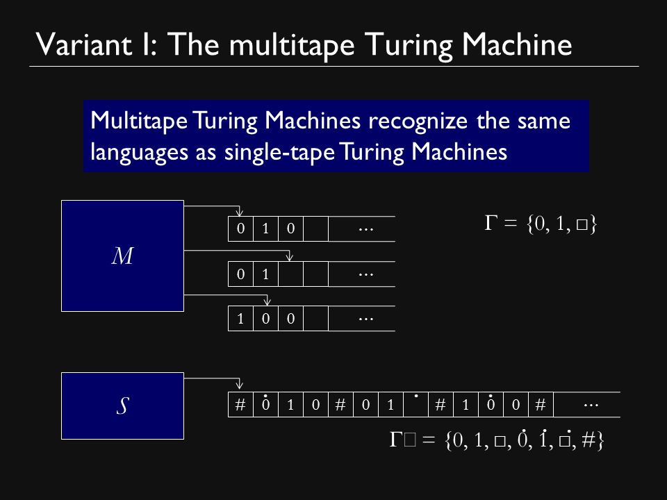 Variant I: The multitape Turing Machine Multitape Turing Machines recognize the same languages as single-tape Turing Machines M … 010 … 01 … 100  = {0, 1, ☐ } S … 01010##0#10   ' = {0, 1, ☐, 0, 1, ☐, #}   #