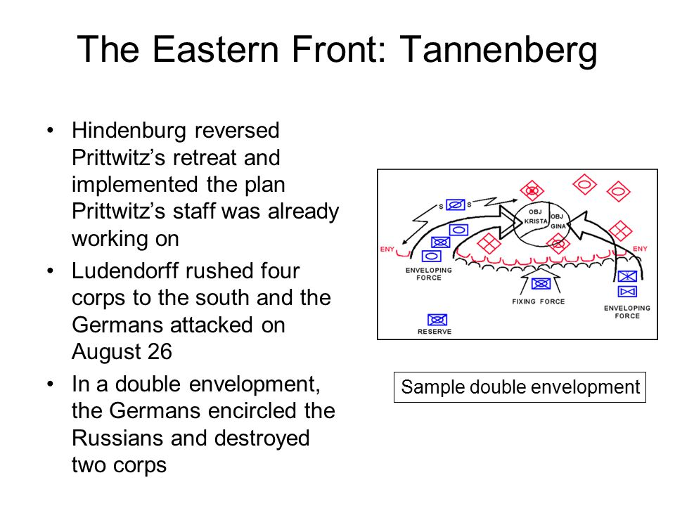 The Eastern Front: Tannenberg Hindenburg reversed Prittwitz's retreat and implemented the plan Prittwitz's staff was already working on Ludendorff rushed four corps to the south and the Germans attacked on August 26 In a double envelopment, the Germans encircled the Russians and destroyed two corps Sample double envelopment