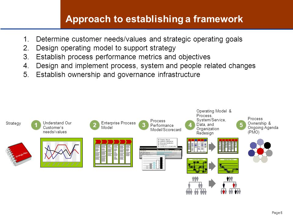 Page 5 Approach to establishing a framework 1.Determine customer needs/values and strategic operating goals 2.Design operating model to support strategy 3.Establish process performance metrics and objectives 4.Design and implement process, system and people related changes 5.Establish ownership and governance infrastructure Strategy Understand Our Customer's needs/values Enterprise Process Model Process Performance Model/Scorecard Operating Model & Process, System/Service, Data, and Organization Redesign Process Ownership & Ongoing Agenda (PMO)
