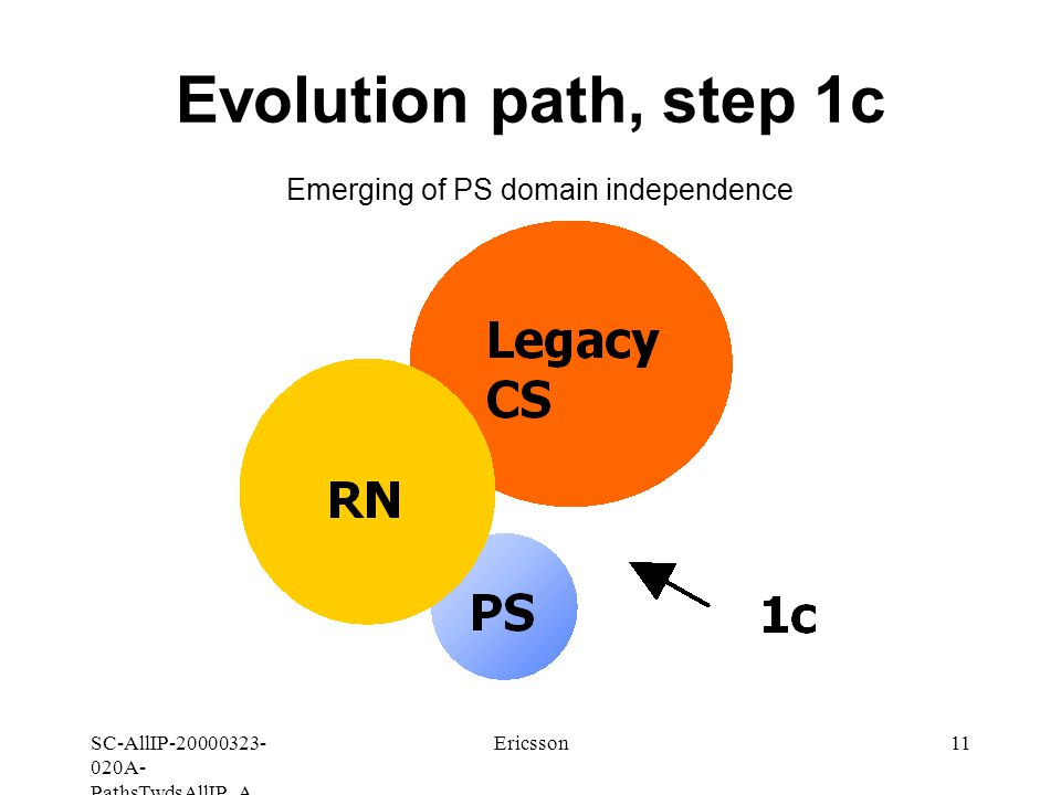 SC-AllIP A- PathsTwdsAllIP_A Ericsson11 Evolution path, step 1c Emerging of PS domain independence