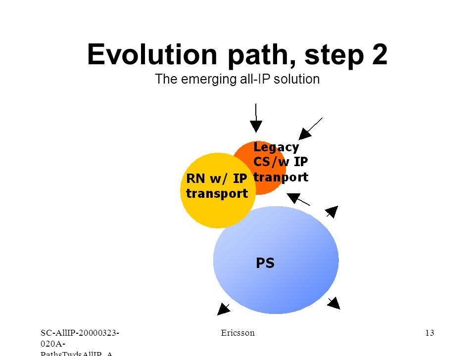SC-AllIP A- PathsTwdsAllIP_A Ericsson13 Evolution path, step 2 The emerging all-IP solution