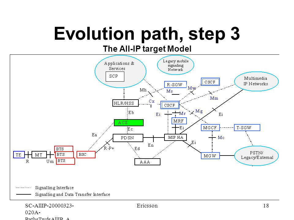 SC-AllIP A- PathsTwdsAllIP_A Ericsson18 Evolution path, step 3 The All-IP target Model