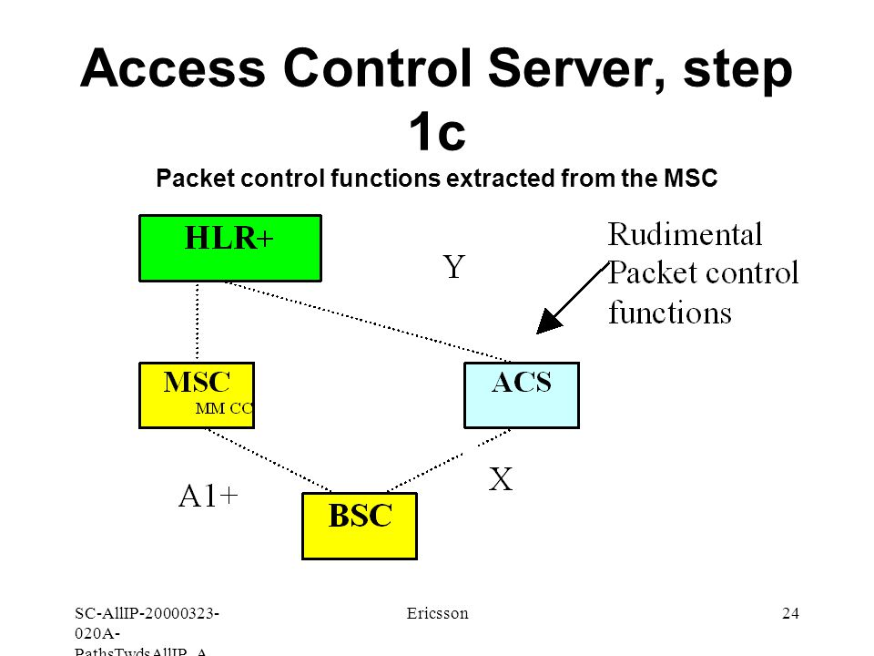 SC-AllIP A- PathsTwdsAllIP_A Ericsson24 Access Control Server, step 1c Packet control functions extracted from the MSC