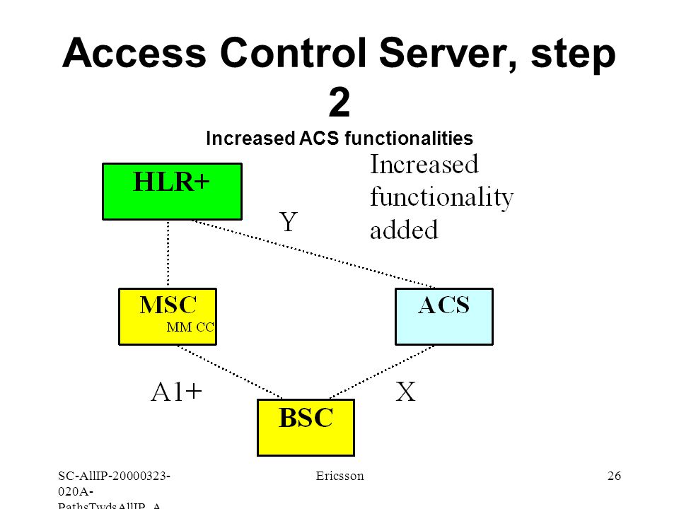 SC-AllIP A- PathsTwdsAllIP_A Ericsson26 Access Control Server, step 2 Increased ACS functionalities