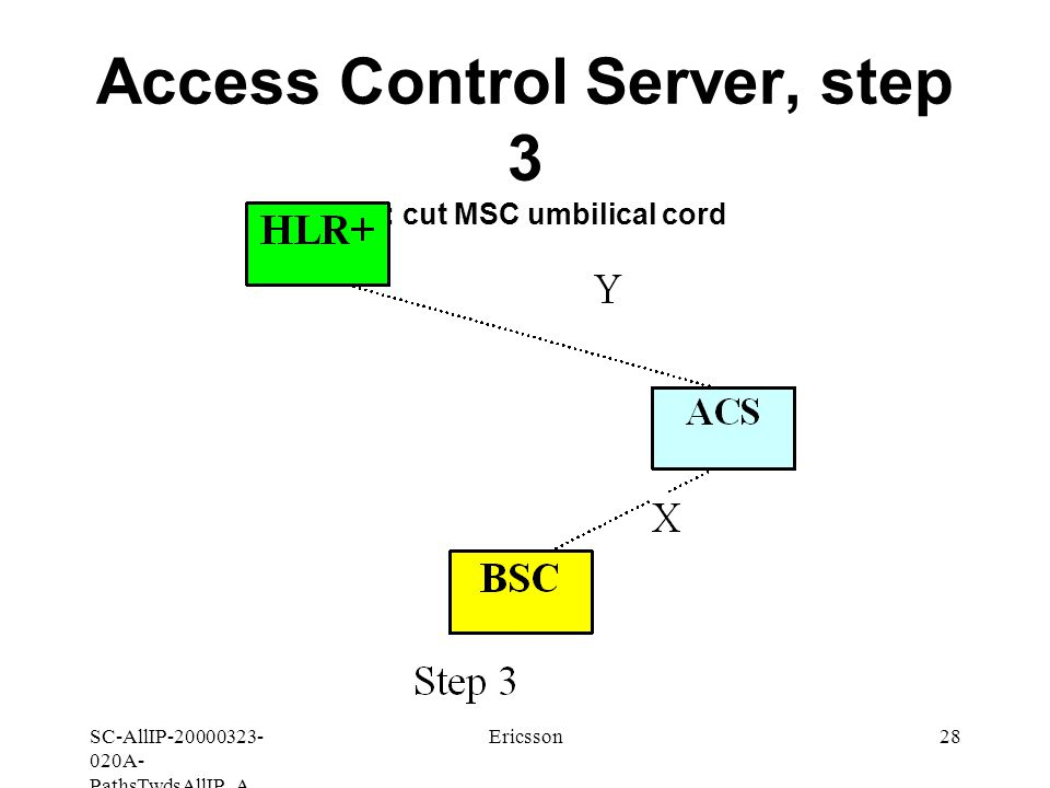SC-AllIP A- PathsTwdsAllIP_A Ericsson28 Access Control Server, step 3 ACS: cut MSC umbilical cord