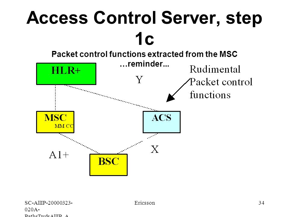 SC-AllIP A- PathsTwdsAllIP_A Ericsson34 Access Control Server, step 1c Packet control functions extracted from the MSC …reminder...