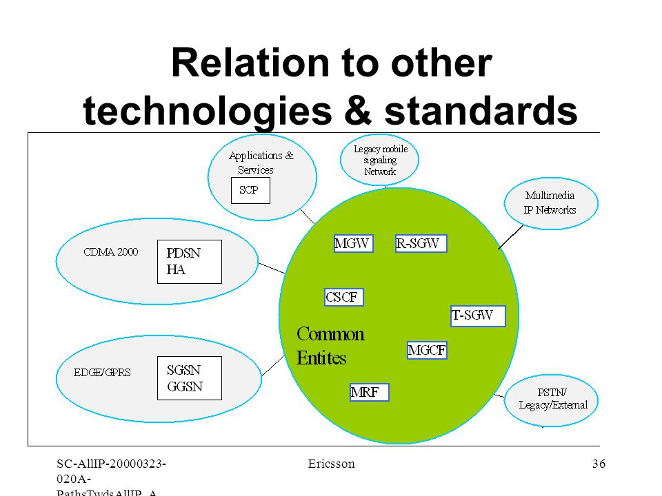 SC-AllIP A- PathsTwdsAllIP_A Ericsson36 Relation to other technologies & standards