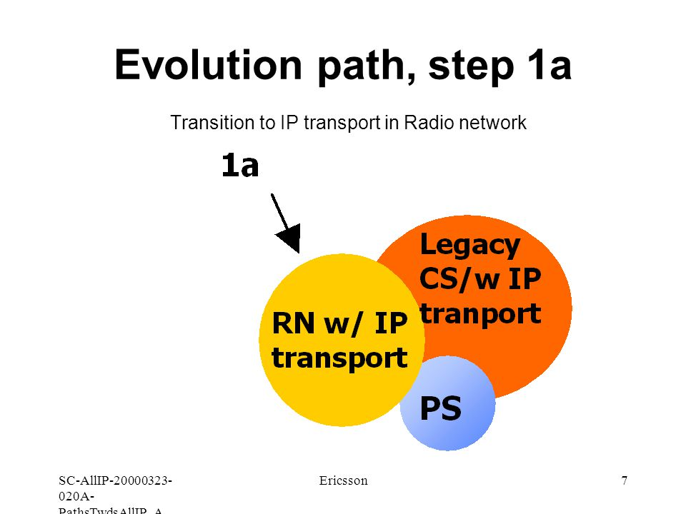 SC-AllIP A- PathsTwdsAllIP_A Ericsson7 Evolution path, step 1a Transition to IP transport in Radio network