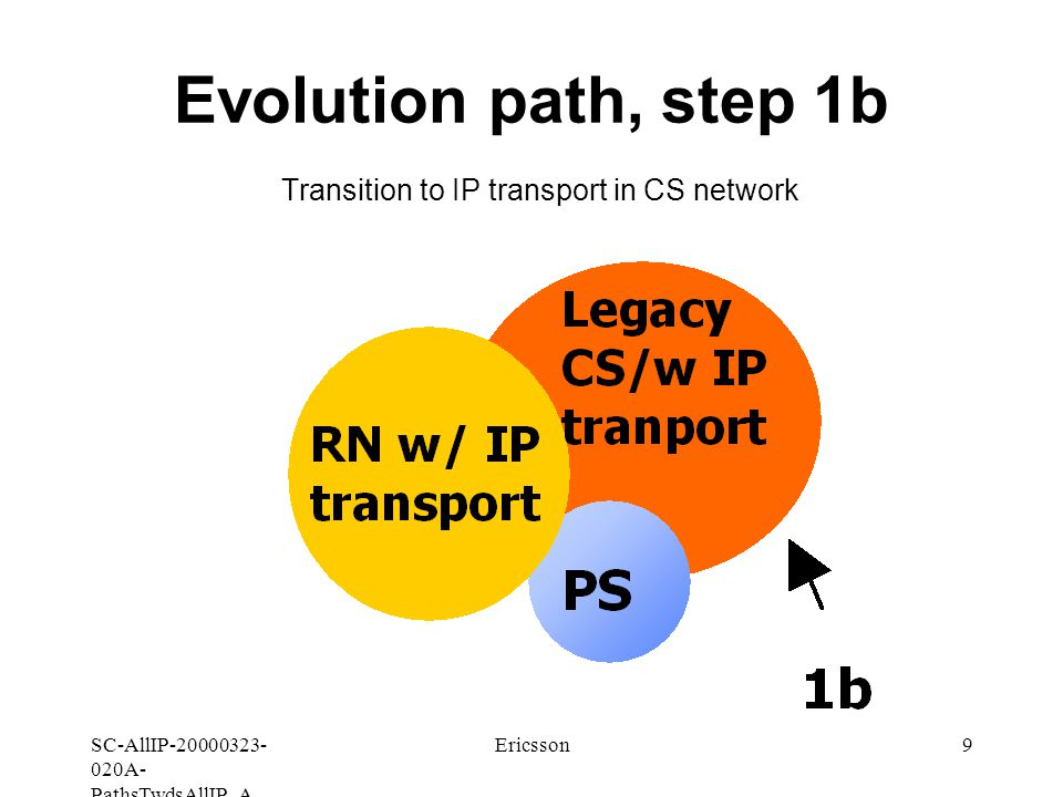SC-AllIP A- PathsTwdsAllIP_A Ericsson9 Evolution path, step 1b Transition to IP transport in CS network