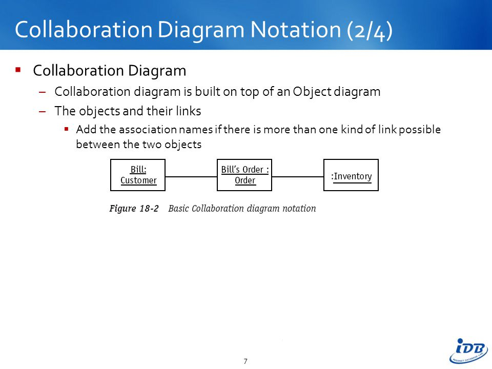 Session 18 Modeling The Dynamic View The Collaboration Diagram