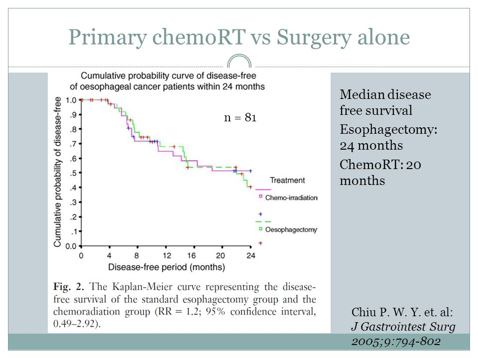 Primary chemoRT vs Surgery alone Median disease free survival Esophagectomy: 24 months ChemoRT: 20 months Chiu P.