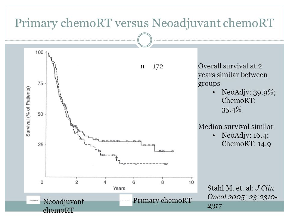 Overall survival at 2 years similar between groups NeoAdjv: 39.9%; ChemoRT: 35.4% Median survival similar NeoAdjv: 16.4; ChemoRT: 14.9 n = 172 Neoadjuvant chemoRT Primary chemoRT Stahl M.