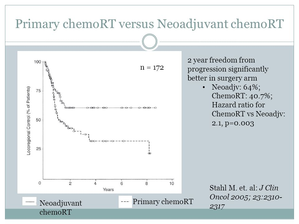 Primary chemoRT versus Neoadjuvant chemoRT 2 year freedom from progression significantly better in surgery arm Neoadjv: 64%; ChemoRT: 40.7%; Hazard ratio for ChemoRT vs Neoadjv: 2.1, p=0.003 Neoadjuvant chemoRT Primary chemoRT Stahl M.