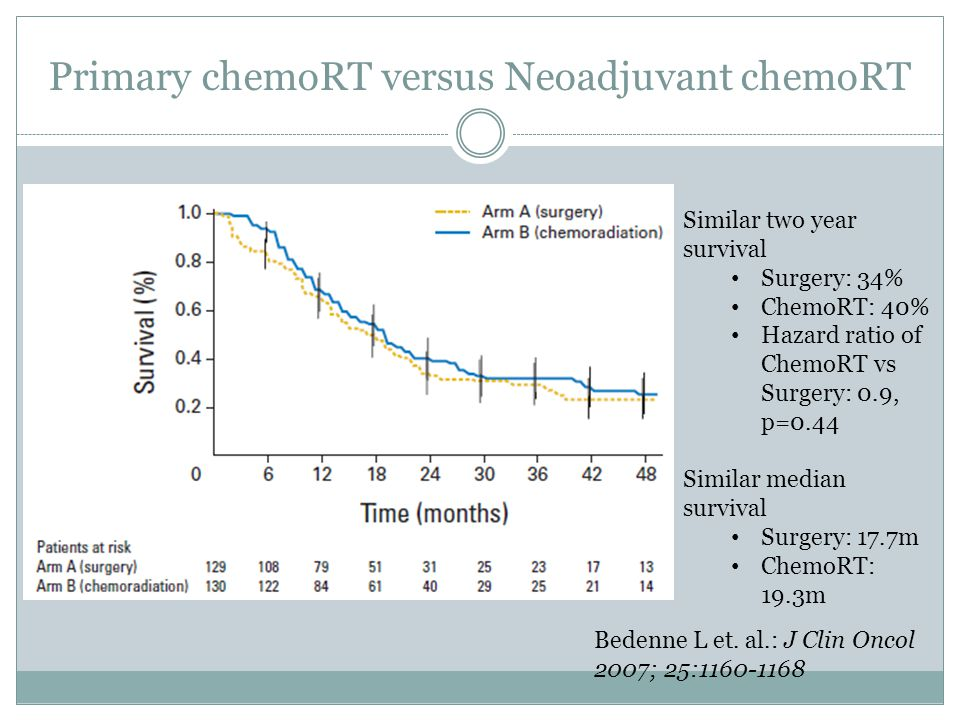 Similar two year survival Surgery: 34% ChemoRT: 40% Hazard ratio of ChemoRT vs Surgery: 0.9, p=0.44 Similar median survival Surgery: 17.7m ChemoRT: 19.3m Bedenne L et.