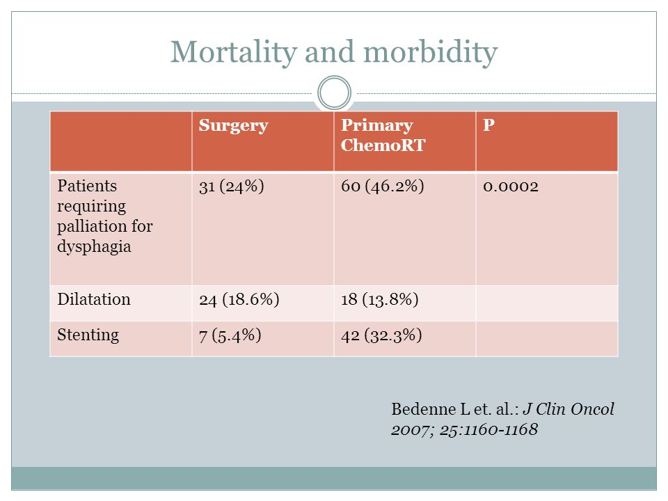 Mortality and morbidity Bedenne L et.