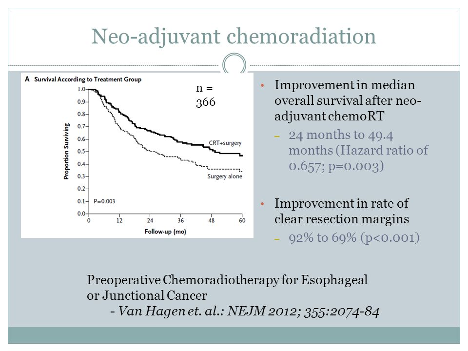 Neo-adjuvant chemoradiation Improvement in median overall survival after neo- adjuvant chemoRT – 24 months to 49.4 months (Hazard ratio of 0.657; p=0.003) Improvement in rate of clear resection margins – 92% to 69% (p<0.001) n = 366 Preoperative Chemoradiotherapy for Esophageal or Junctional Cancer - Van Hagen et.