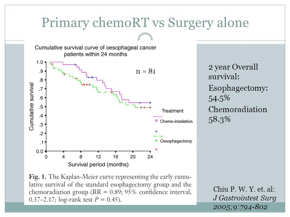 2 year Overall survival: Esophagectomy: 54.5% Chemoradiation 58.3% Chiu P.