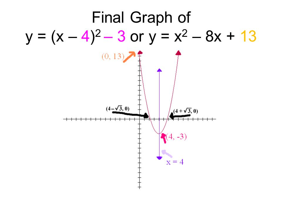 Final Graph of y = (x – 4) 2 – 3 or y = x 2 – 8x + 13