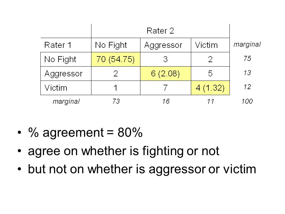 % agreement = 80% agree on whether is fighting or not but not on whether is aggressor or victim
