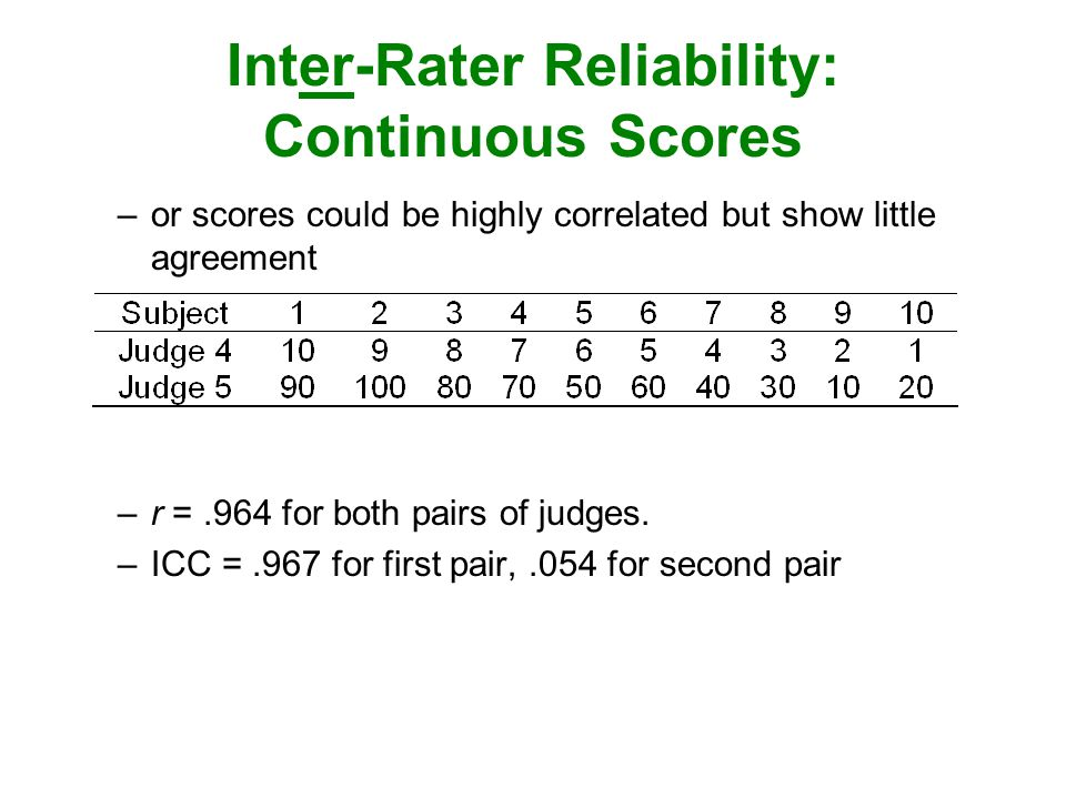 Inter-Rater Reliability: Continuous Scores –or scores could be highly correlated but show little agreement –r =.964 for both pairs of judges.