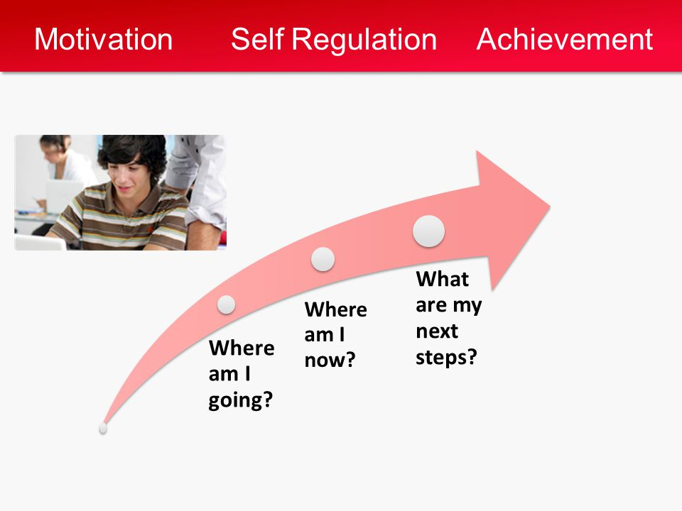 Motivation Self Regulation Achievement Where am I going Where am I now What are my next steps