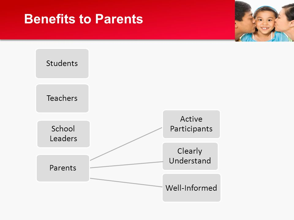 Clearly Understand Benefits to Parents Students Teachers School Leaders Active Participants Well-Informed Parents