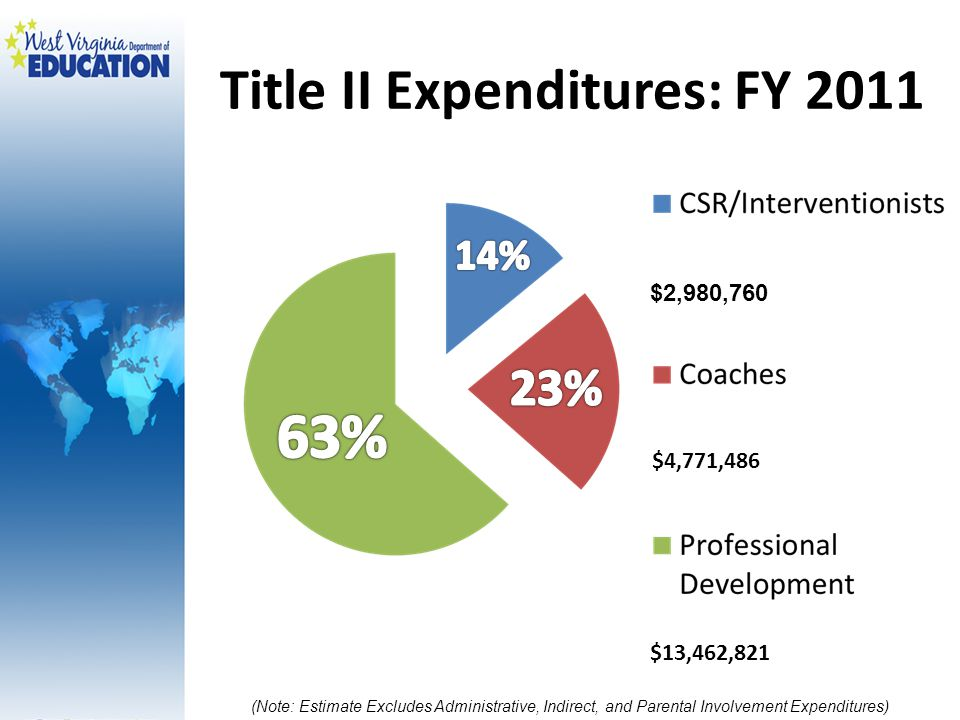Title II Expenditures: FY 2011 $2,980,760 $4,771,486 $13,462,821 (Note: Estimate Excludes Administrative, Indirect, and Parental Involvement Expenditures)