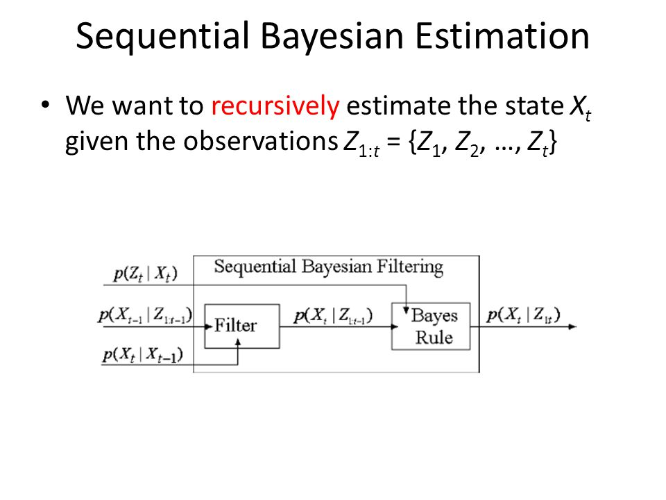 Sequential Bayesian Estimation We want to recursively estimate the state X t given the observations Z 1:t = {Z 1, Z 2, …, Z t }