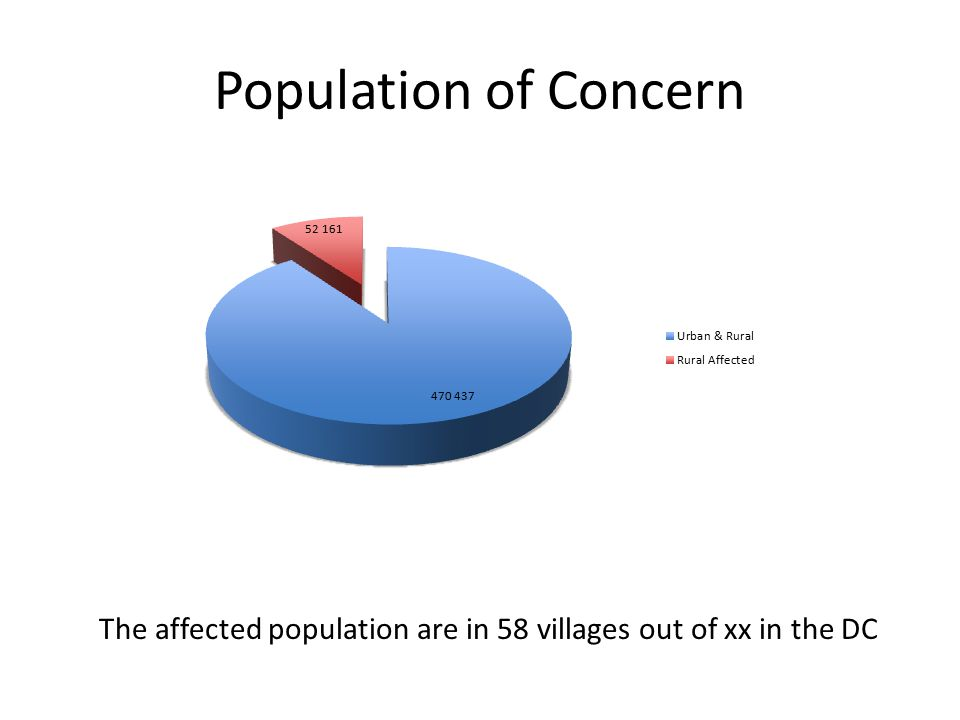 Population of Concern The affected population are in 58 villages out of xx in the DC