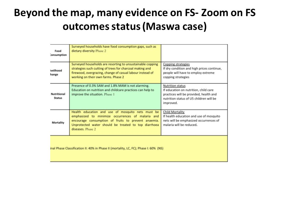 Beyond the map, many evidence on FS- Zoom on FS outcomes status (Maswa case)