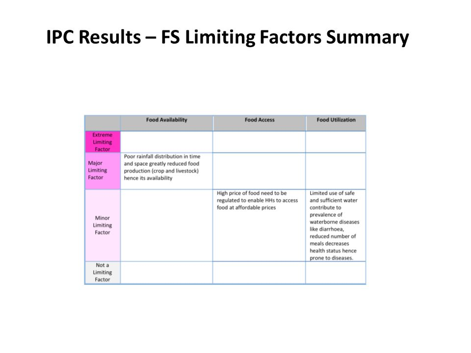 IPC Results – FS Limiting Factors Summary