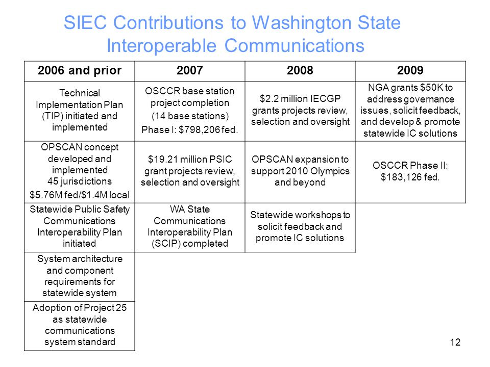 12 SIEC Contributions to Washington State Interoperable Communications 2006 and prior Technical Implementation Plan (TIP) initiated and implemented OSCCR base station project completion (14 base stations) Phase I: $798,206 fed.