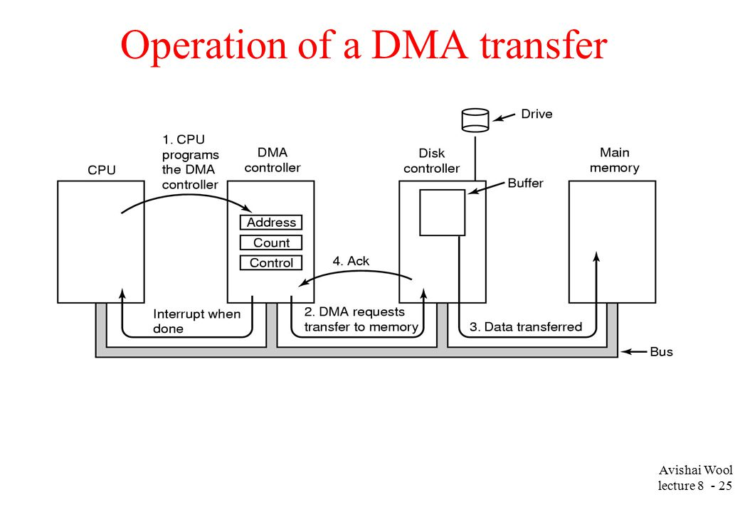 Avishai Wool lecture Operation of a DMA transfer