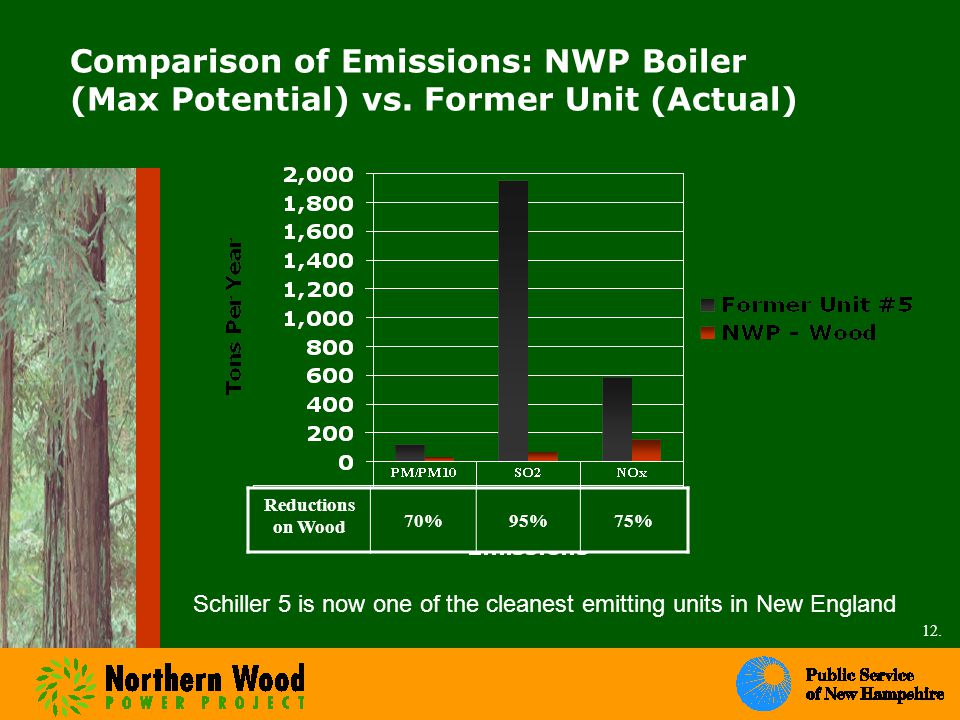 Comparison of Emissions: NWP Boiler (Max Potential) vs.