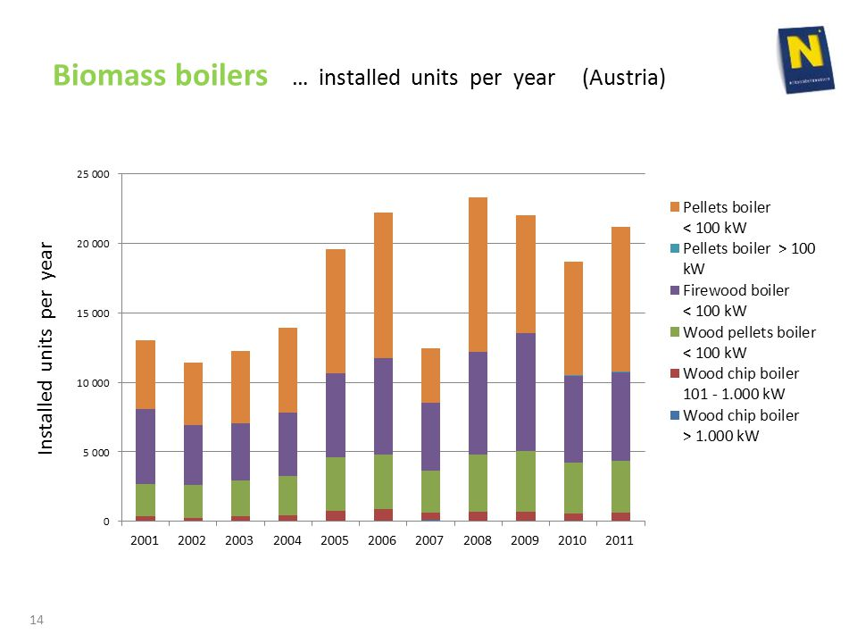 Biomass boilers … installed units per year (Austria) 14