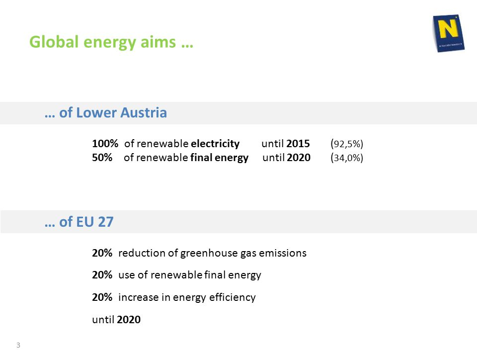 Global energy aims … … of Lower Austria 100% of renewable electricity until 2015( 92,5%) 50% of renewable final energy until 2020( 34,0%) … of EU 27 20% reduction of greenhouse gas emissions 20% use of renewable final energy 20% increase in energy efficiency until