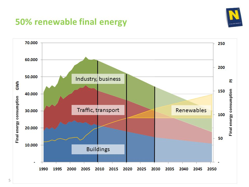 50% renewable final energy Industry, business Traffic, transport Buildings Renewables Final energy consumption 5