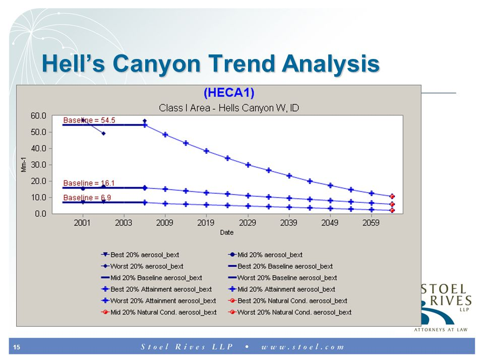 15 Hell's Canyon Trend Analysis