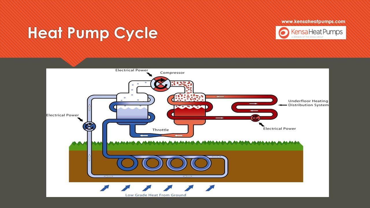 Kensa Heat Pumps Follow on training. Agenda  Introduction ... on