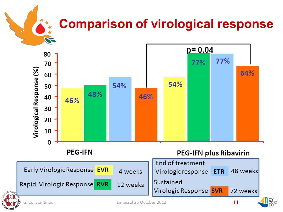 Comparison of virological response 11 46% PEG-IFN Virological Response (%) PEG-IFN plus Ribavirin 48% 54% 46% 54% 80 77% 64% p= weeks 12 weeks Early Virologic Response EVR Rapid Virologic Response RVR 48 weeks 72 weeks End of treatment Virologic response ETR Sustained Virologic Response SVR © G.