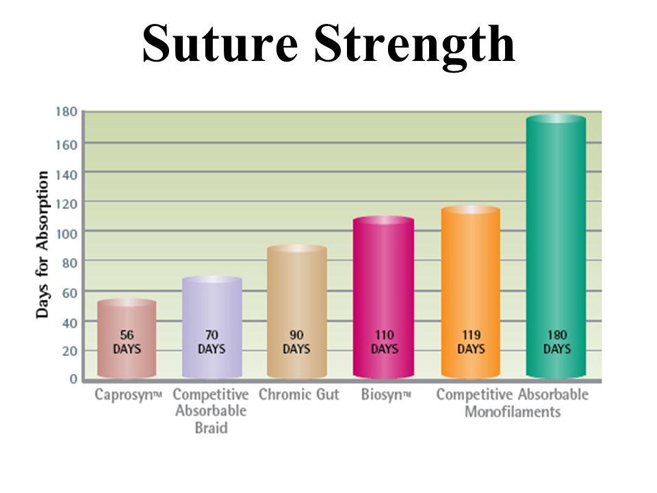 Wound Healing Suture & Needles John P  Hunt LSU New Orleans
