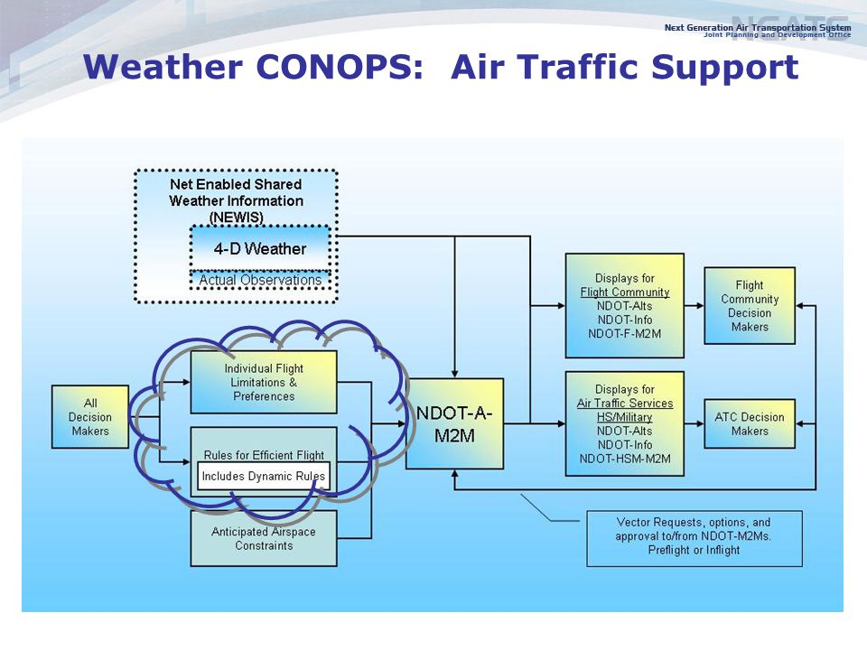 12 Weather CONOPS: Air Traffic Support
