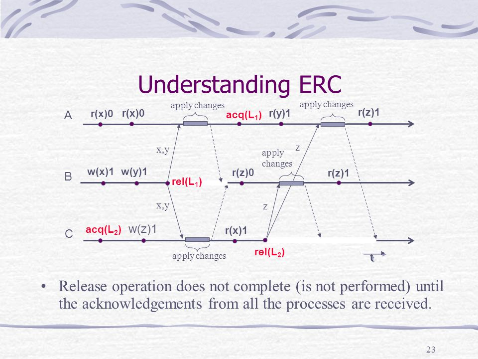 23 Understanding ERC Release operation does not complete (is not performed) until the acknowledgements from all the processes are received.
