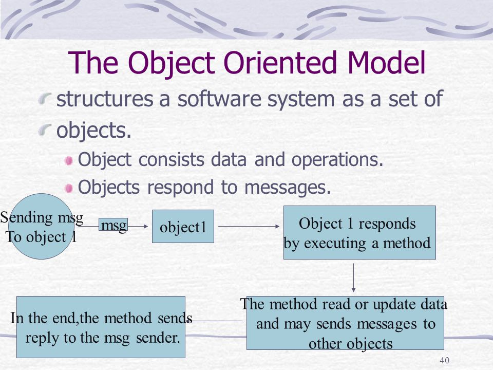 40 The Object Oriented Model structures a software system as a set of objects.