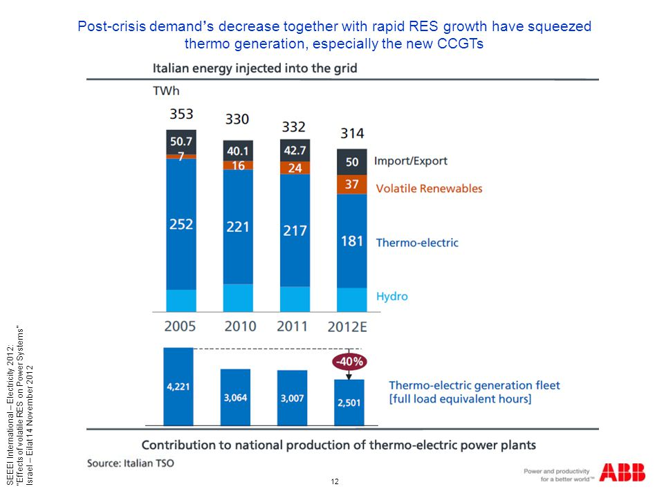 12 SEEEI International – Electricity 2012: Effects of volatile RES on Power Systems Israel – Eilat 14 November 2012 Post-crisis demand's decrease together with rapid RES growth have squeezed thermo generation, especially the new CCGTs