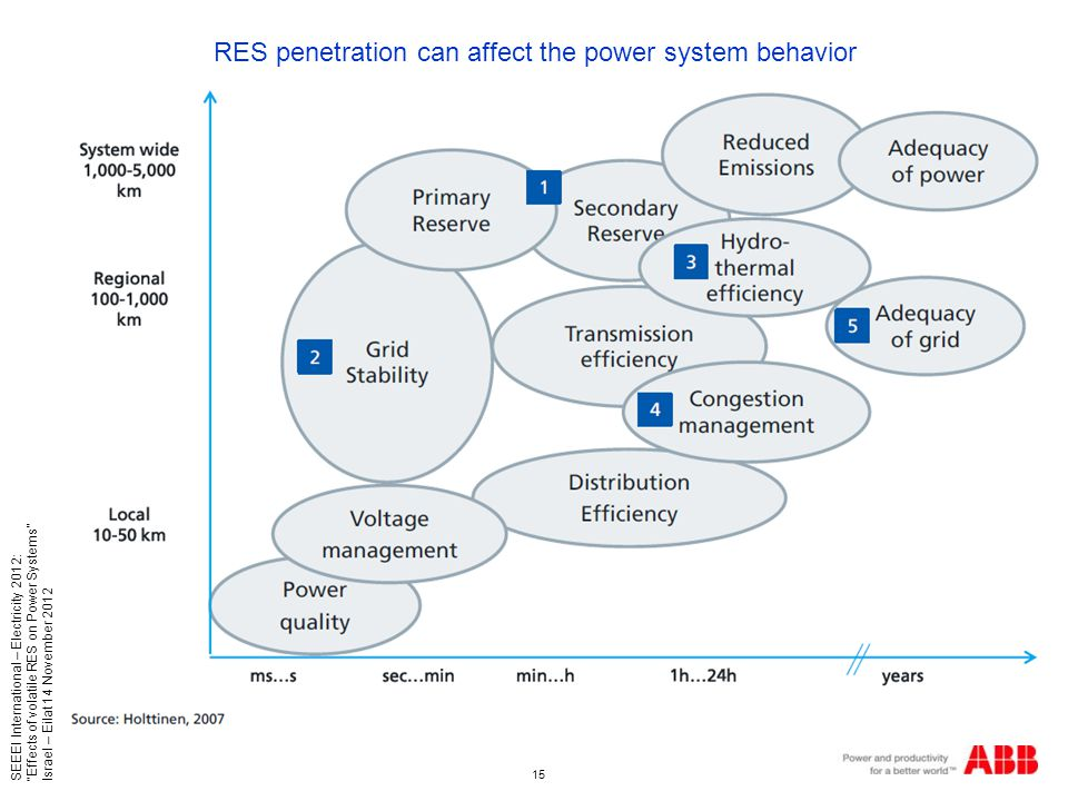 15 SEEEI International – Electricity 2012: Effects of volatile RES on Power Systems Israel – Eilat 14 November 2012 RES penetration can affect the power system behavior