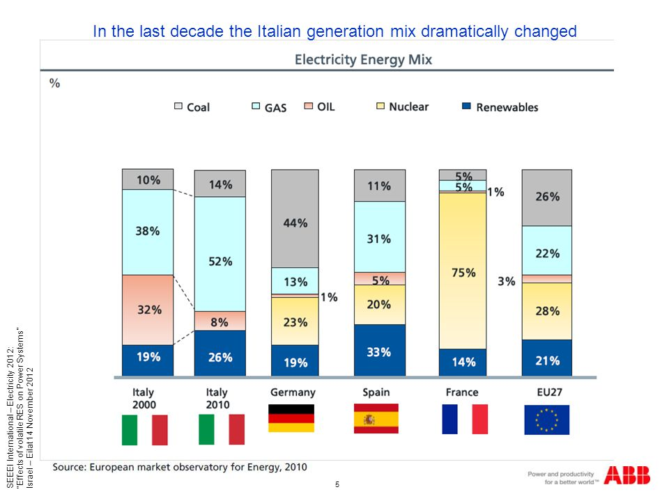 5 SEEEI International – Electricity 2012: Effects of volatile RES on Power Systems Israel – Eilat 14 November 2012 In the last decade the Italian generation mix dramatically changed