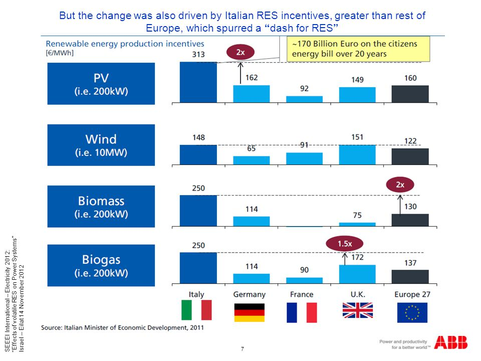 7 SEEEI International – Electricity 2012: Effects of volatile RES on Power Systems Israel – Eilat 14 November 2012 But the change was also driven by Italian RES incentives, greater than rest of Europe, which spurred a dash for RES