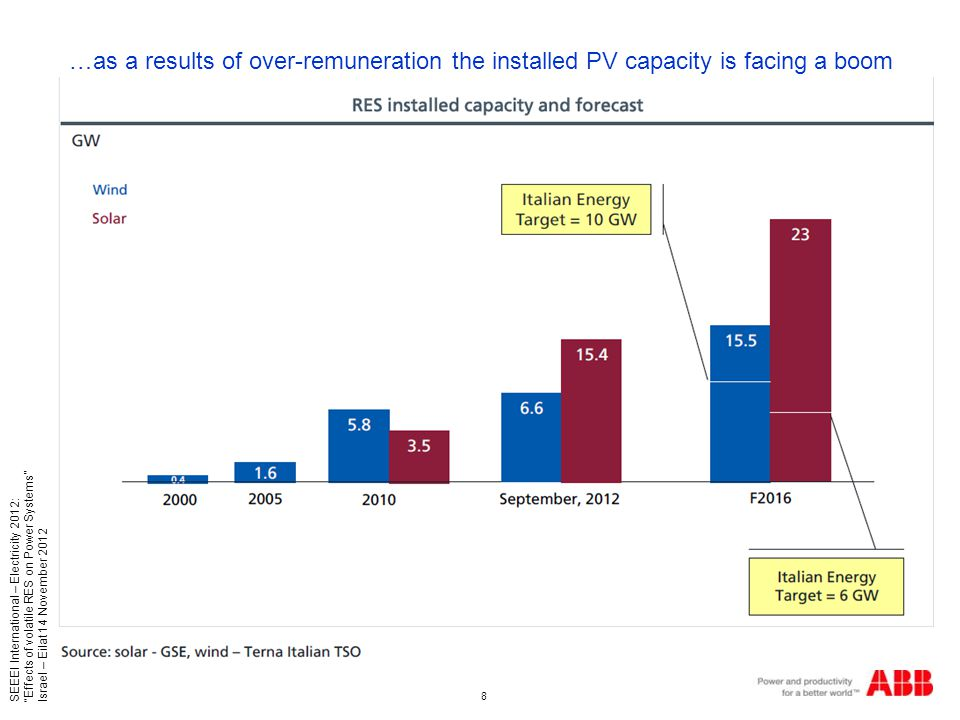 8 SEEEI International – Electricity 2012: Effects of volatile RES on Power Systems Israel – Eilat 14 November 2012 …as a results of over-remuneration the installed PV capacity is facing a boom