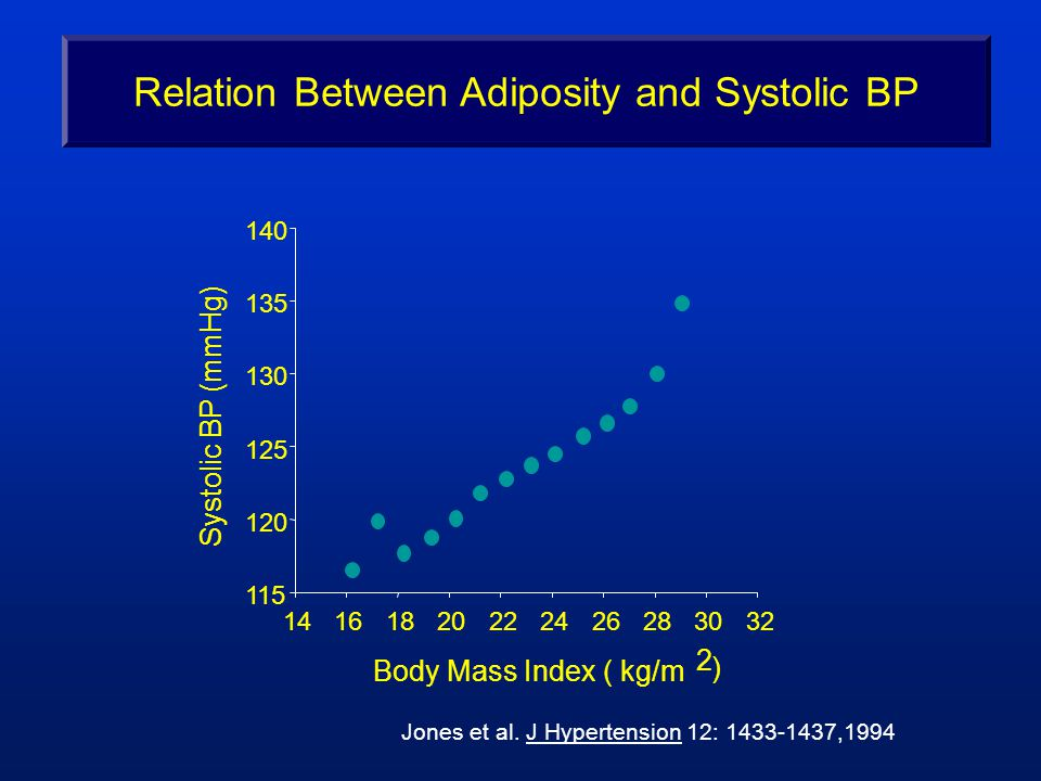 Body Mass Index ( kg/m 2 ) Systolic BP (mmHg) Jones et al.